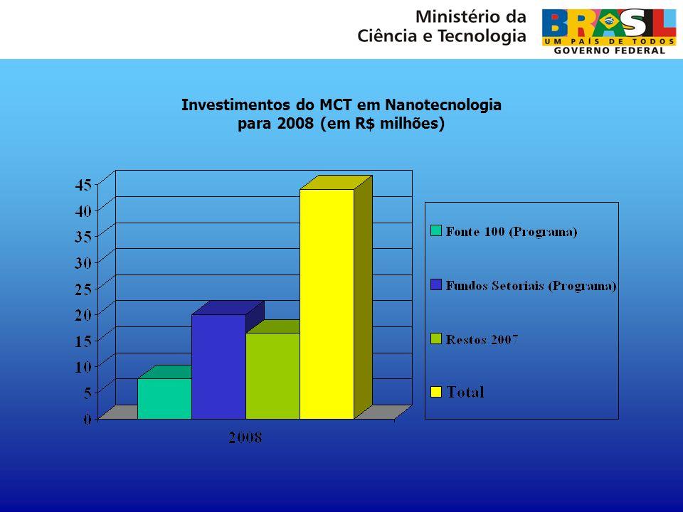 Investimentos do MCT em Nanotecnologia para 2008 (em R$ milhões)