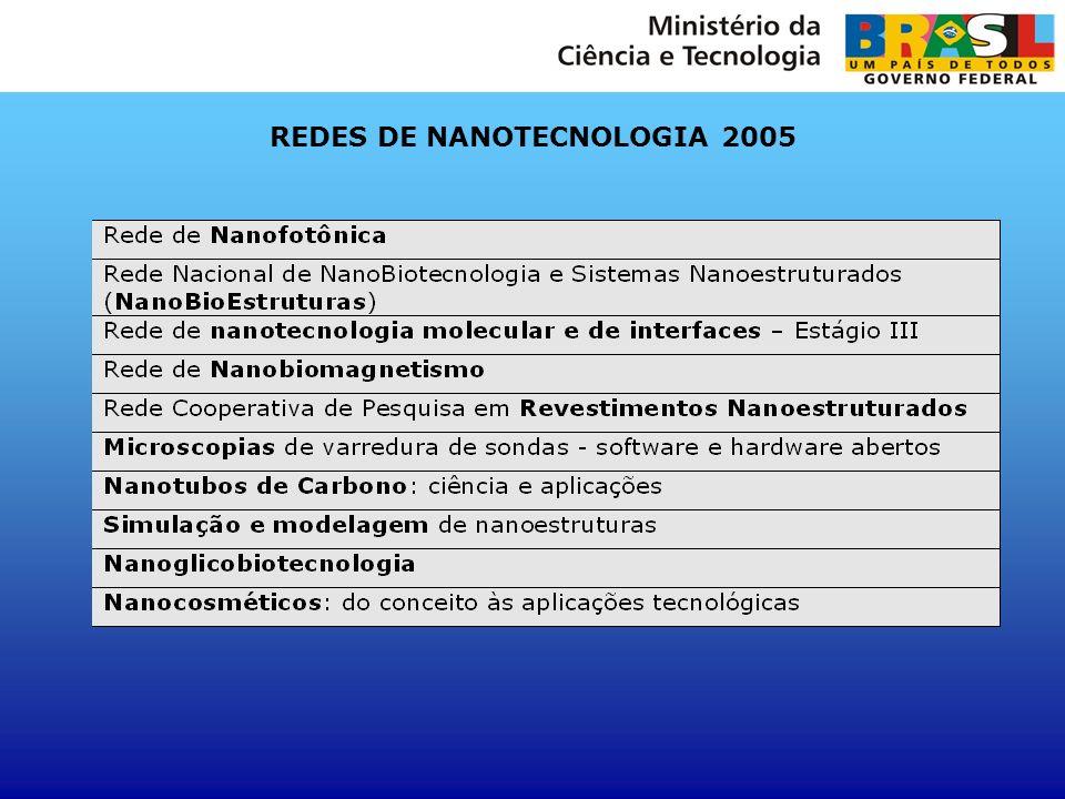 EDITAL MCT/CNPq - PESQUISA COOPERATIVA ENTRE ACADEMIA E EMPRESAS Grupo 1: Sistemas nanoestruturados - Nanomagnetismo - Fotônica Grupo 2: Argilas - Caracterização-Engenharia-Filmes finos-Microscopia-Nanoemulsões- Nanolitografia - Nanopartículas -Peneiras Moleculares-Pontos Quânticos - Revestimentos