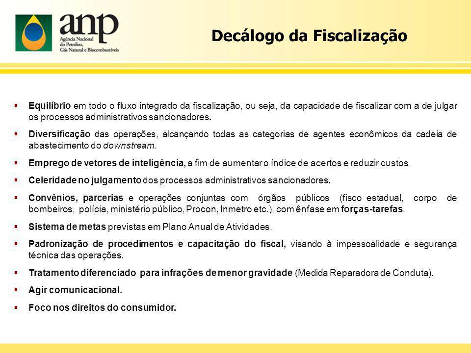 Decálogo da Fiscalização Equilíbrio em todo o fluxo integrado da fiscalização, ou seja, da capacidade de fiscalizar com a de julgar os processos admin