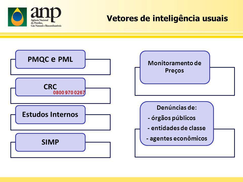 Vetores de inteligência usuais 0800 970 0267