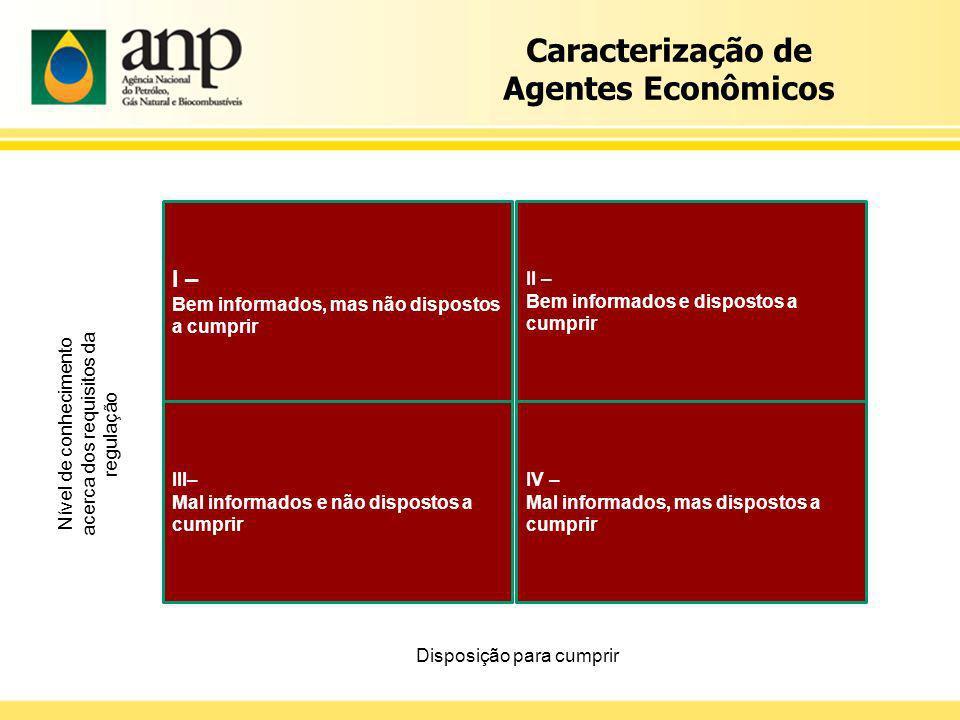 Caracterização de Agentes Econômicos Disposição para cumprir I – Bem informados, mas não dispostos a cumprir II – Bem informados e dispostos a cumprir