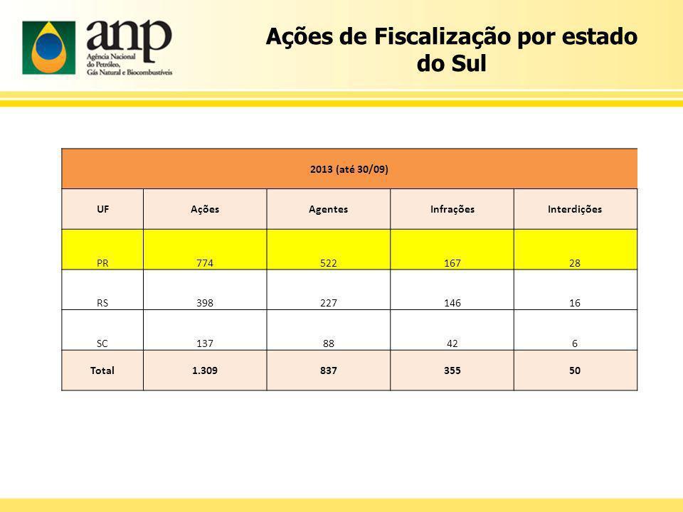 Ações de Fiscalização por estado do Sul 2013 (até 30/09) UFAçõesAgentesInfraçõesInterdições PR77452216728 RS39822714616 SC13788426 Total1.30983735550