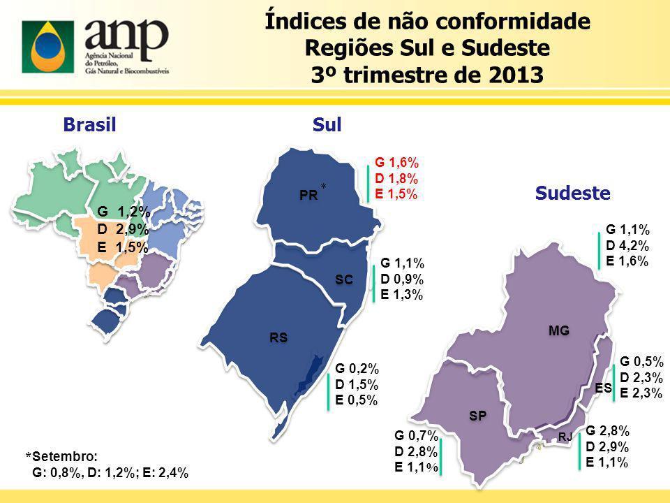 Índices de não conformidade Regiões Sul e Sudeste 3º trimestre de 2013 G 1,2% D 2,9% E 1,5% PR PR RS SC SC G 1,1% D 0,9% E 1,3% G 1,6% D 1,8% E 1,5% G