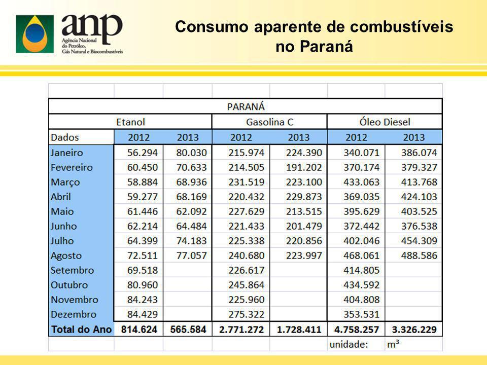 Consumo aparente de combustíveis no Paraná
