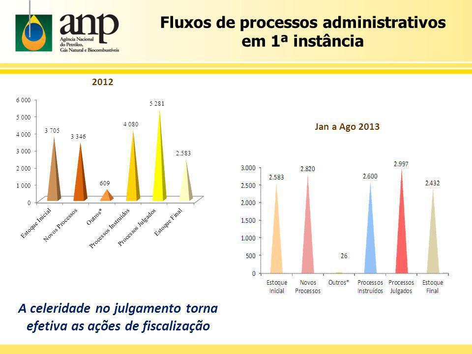 Fluxos de processos administrativos em 1ª instância 2012 Jan a Ago 2013 A celeridade no julgamento torna efetiva as ações de fiscalização