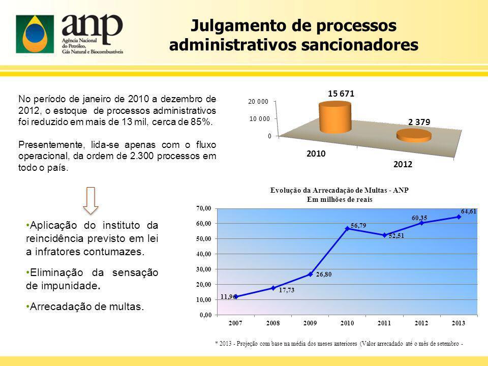 Julgamento de processos administrativos sancionadores No período de janeiro de 2010 a dezembro de 2012, o estoque de processos administrativos foi red