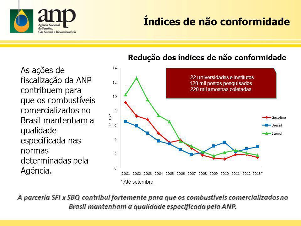 As ações de fiscalização da ANP contribuem para que os combustíveis comercializados no Brasil mantenham a qualidade especificada nas normas determinad