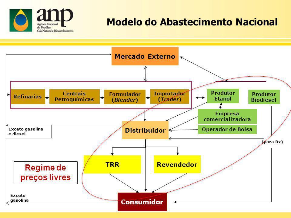 Consumidor Mercado Externo TRR Revendedor Refinarias Formulador (Blender) Importador (Trader) Empresa comercializadora Distribuidor Operador de Bolsa
