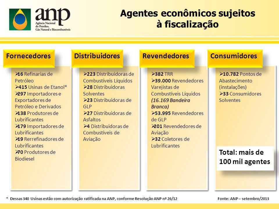As ações de fiscalização da ANP contribuem para que os combustíveis comercializados no Brasil mantenham a qualidade especificada nas normas determinadas pela Agência.
