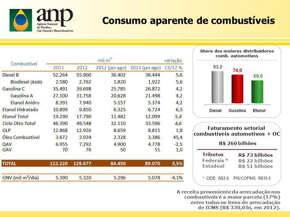 A receita proveniente da arrecadação nos combustíveis é a maior parcela (17%) entre todos os itens de arrecadação de ICMS (R$ 330,0 bi, em 2012). Shar