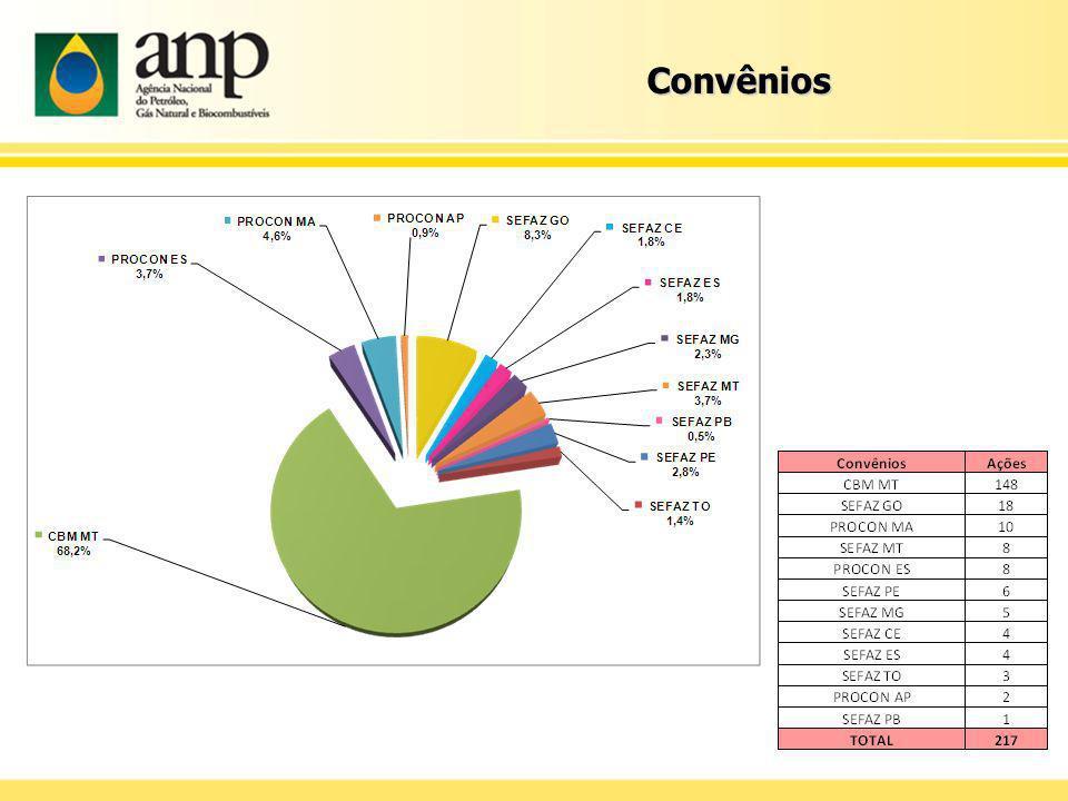 Ações de fiscalização e Infrações Paraná