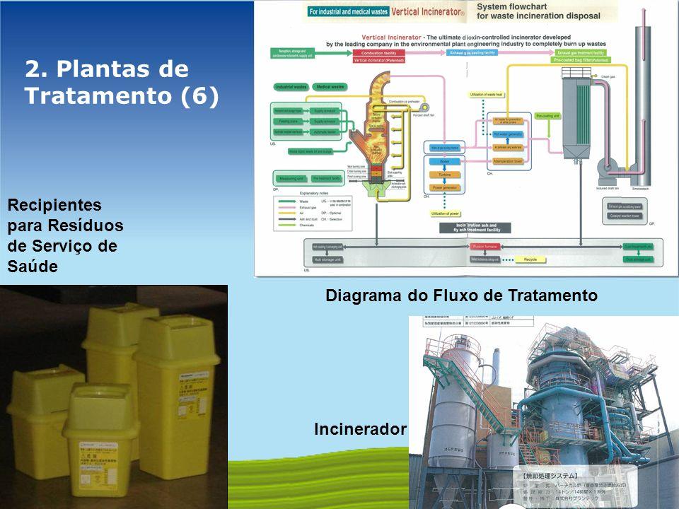 GOVERNO FEDERAL 2. Plantas de Tratamento (6) Recipientes para Resíduos de Serviço de Saúde Incinerador Diagrama do Fluxo de Tratamento