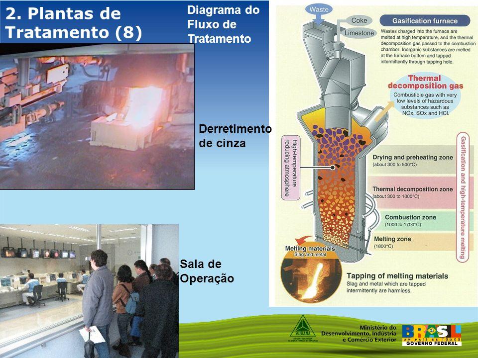 GOVERNO FEDERAL 2. Plantas de Tratamento (8) Sala de Operação Diagrama do Fluxo de Tratamento Derretimento de cinza