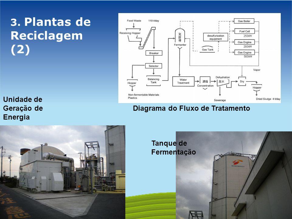 GOVERNO FEDERAL 3. Plantas de Reciclagem (2) Unidade de Geração de Energia Diagrama do Fluxo de Tratamento Tanque de Fermentação