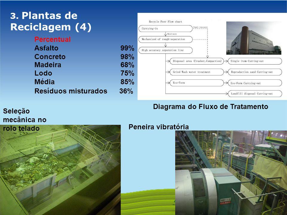 GOVERNO FEDERAL 3. Plantas de Reciclagem (4) Diagrama do Fluxo de Tratamento Percentual Asfalto 99% Concreto 98% Madeira 68% Lodo 75% Média 85% Resídu