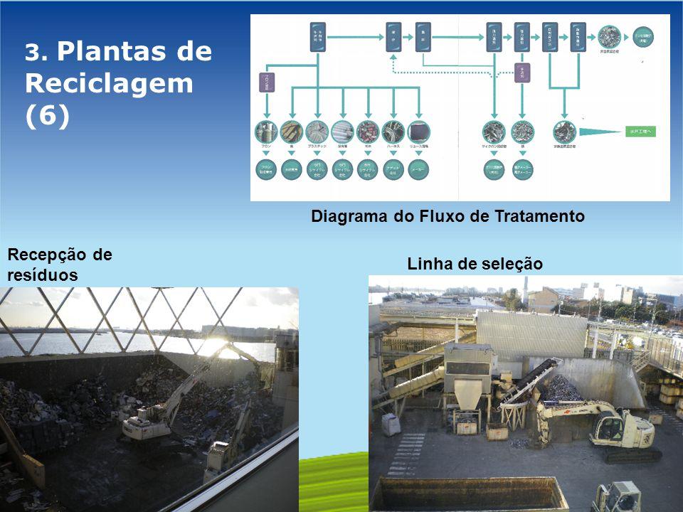 GOVERNO FEDERAL 3. Plantas de Reciclagem (6) Recepção de resíduos Linha de seleção Diagrama do Fluxo de Tratamento