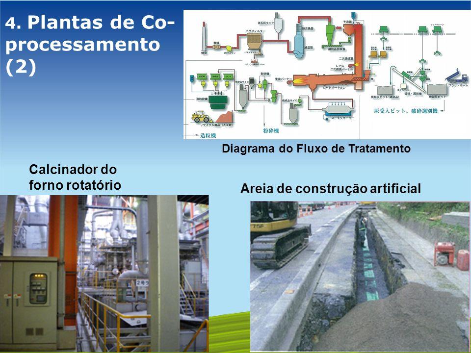 GOVERNO FEDERAL 4. Plantas de Co- processamento (2) Calcinador do forno rotatório Areia de construção artificial Diagrama do Fluxo de Tratamento