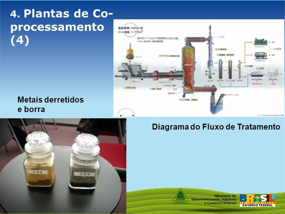 GOVERNO FEDERAL 4. Plantas de Co- processamento (4) Metais derretidos e borra Diagrama do Fluxo de Tratamento