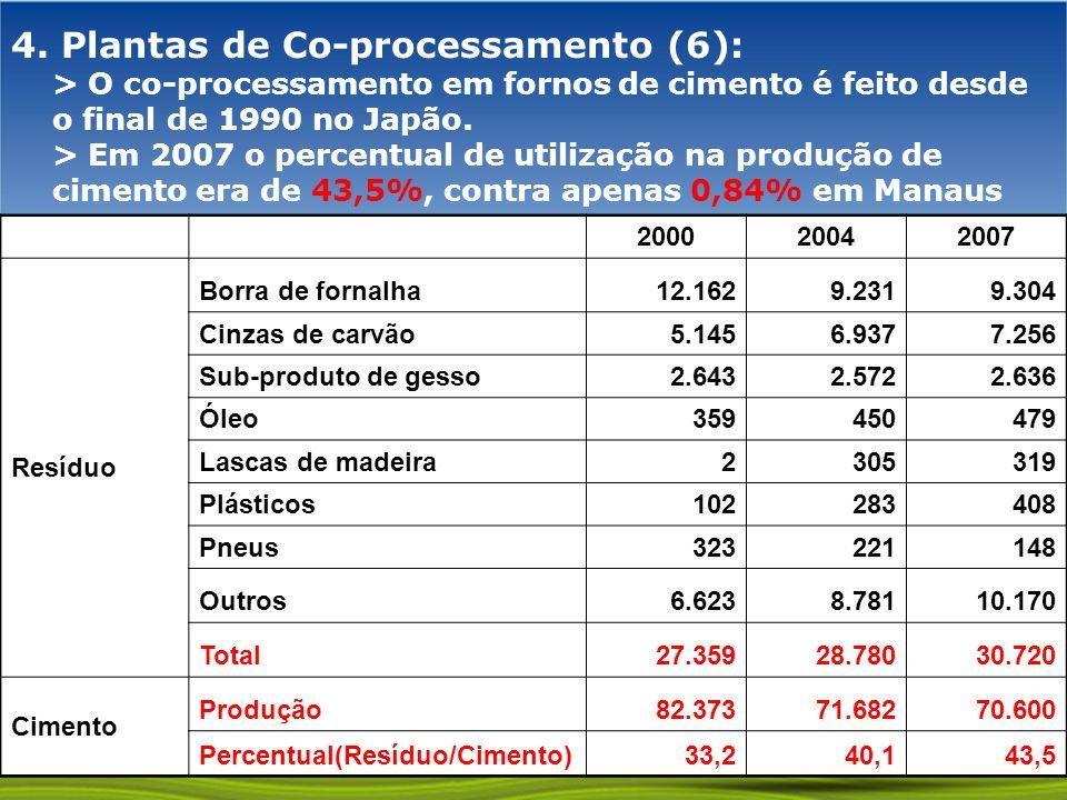 GOVERNO FEDERAL 4. Plantas de Co-processamento (6): > O co-processamento em fornos de cimento é feito desde o final de 1990 no Japão. > Em 2007 o perc