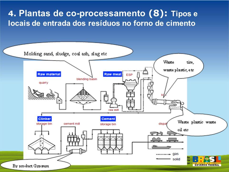 GOVERNO FEDERAL 4. Plantas de co-processamento (8): Tipos e locais de entrada dos resíduos no forno de cimento