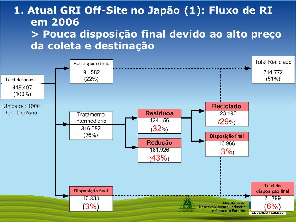 GOVERNO FEDERAL 1. Atual GRI Off-Site no Japão (1): Fluxo de RI em 2006 > Pouca disposição final devido ao alto preço da coleta e destinação Total des