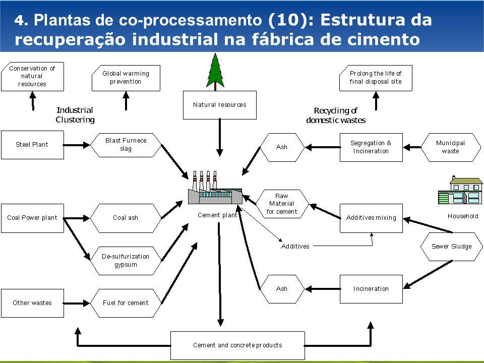 GOVERNO FEDERAL 4. Plantas de co-processamento (10): Estrutura da recuperação industrial na fábrica de cimento