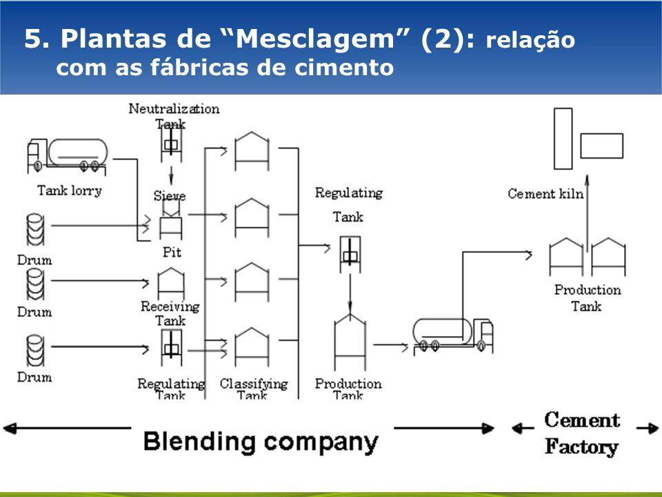 GOVERNO FEDERAL 5. Plantas de Mesclagem (2): relação com as fábricas de cimento