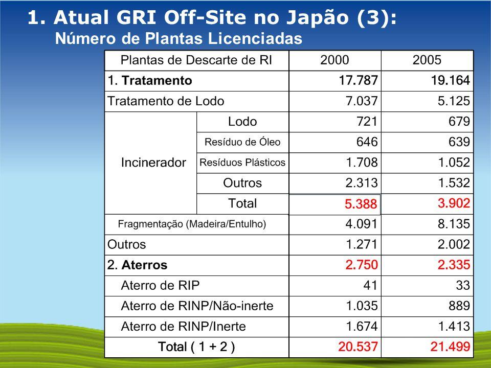 GOVERNO FEDERAL 1. Atual GRI Off-Site no Japão (3): Número de Plantas Licenciadas