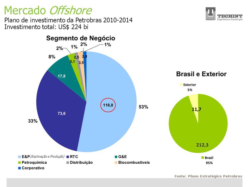 Unidade Offshore Techint 11 Ricardo Ourique Mercado Offshore Plano de investimento da Petrobras 2010-2014 Investimento total: US$ 224 bi Fonte: Plano