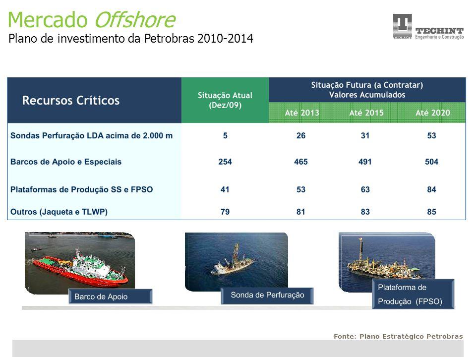 Unidade Offshore Techint 12 Ricardo Ourique Mercado Offshore Plano de investimento da Petrobras 2010-2014 Fonte: Plano Estratégico Petrobras
