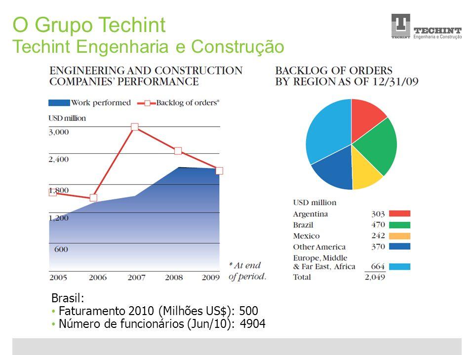 Unidade Offshore Techint 7 Ricardo Ourique O Grupo Techint Techint Engenharia e Construção Brasil: Faturamento 2010 (Milhões US$): 500 Número de funci