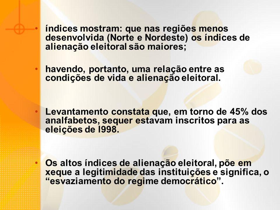 índices mostram: que nas regiões menos desenvolvida (Norte e Nordeste) os índices de alienação eleitoral são maiores; havendo, portanto, uma relação e