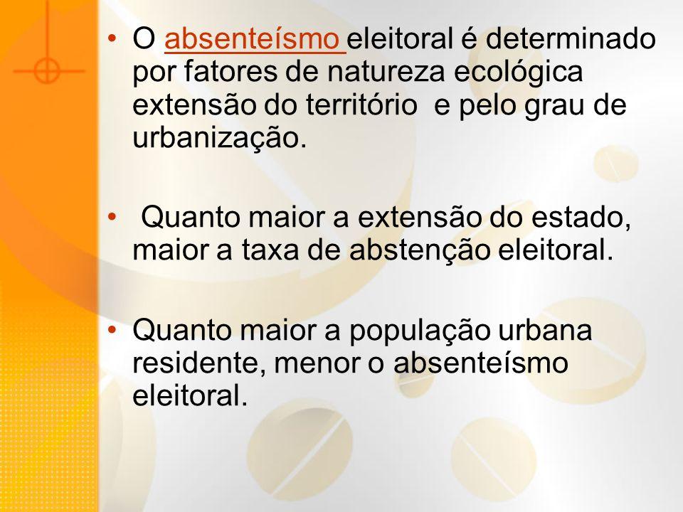 O absenteísmo eleitoral é determinado por fatores de natureza ecológica extensão do território e pelo grau de urbanização. Quanto maior a extensão do