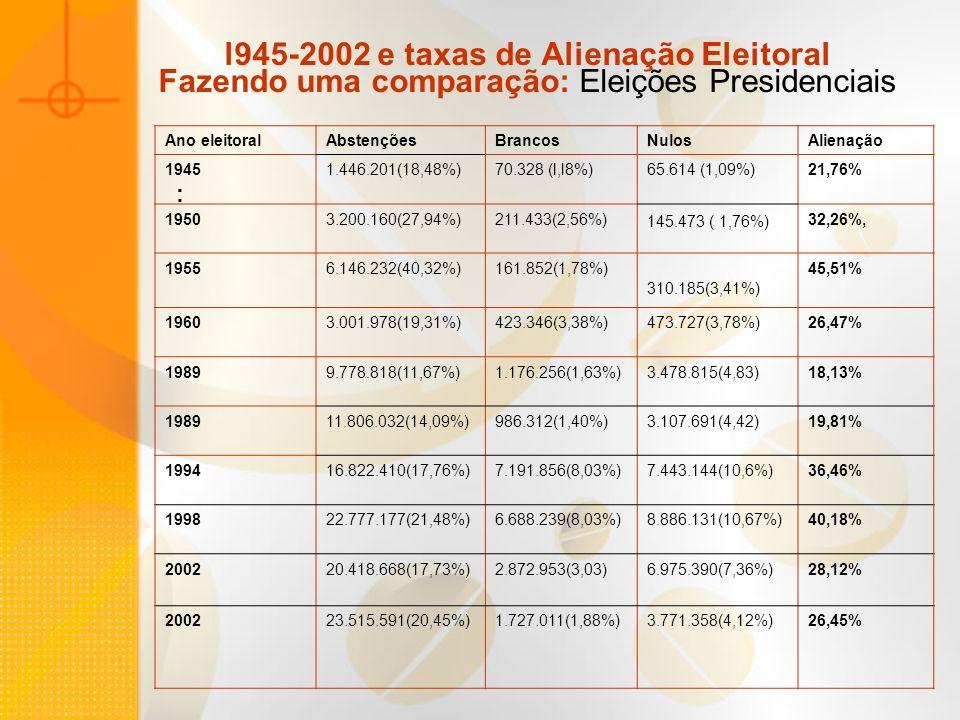 l945-2002 e taxas de Alienação Eleitoral Fazendo uma comparação: Eleições Presidenciais : Ano eleitoralAbstençõesBrancosNulosAlienação 19451.446.201(1