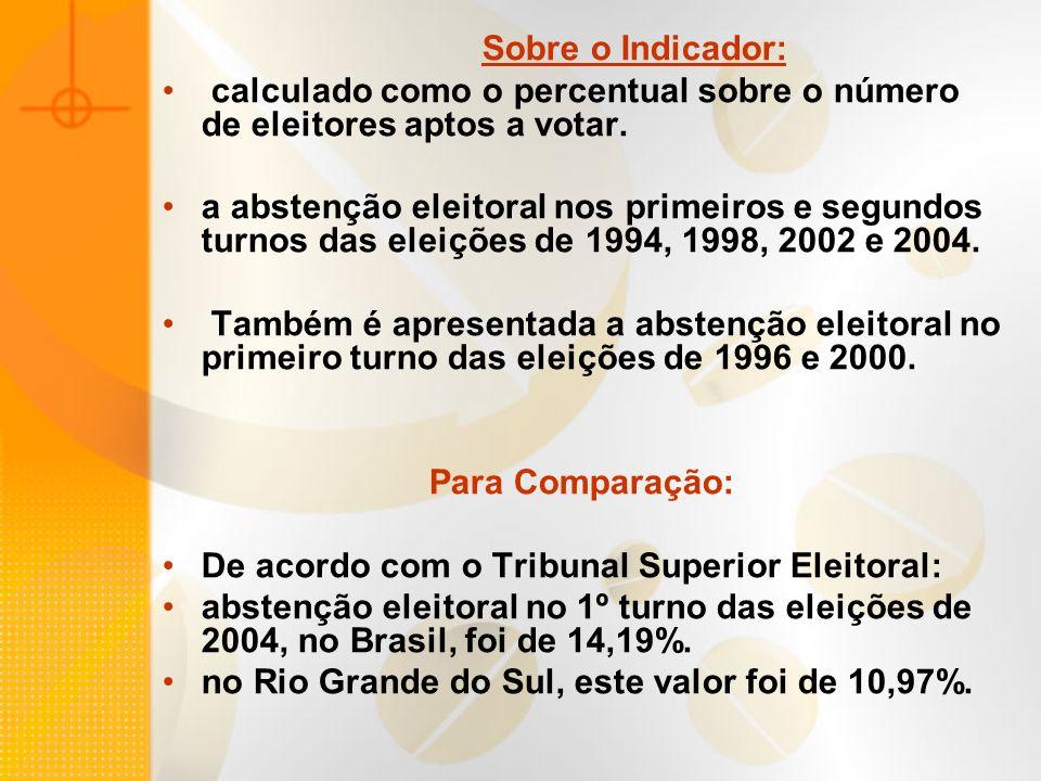 Sobre o Indicador: calculado como o percentual sobre o número de eleitores aptos a votar. a abstenção eleitoral nos primeiros e segundos turnos das el