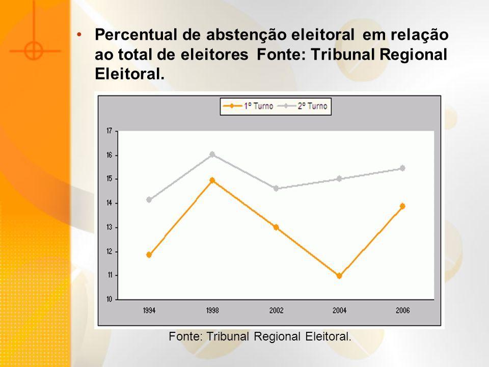 Percentual de abstenção eleitoral em relação ao total de eleitores Fonte: Tribunal Regional Eleitoral. Fonte: Tribunal Regional Eleitoral.