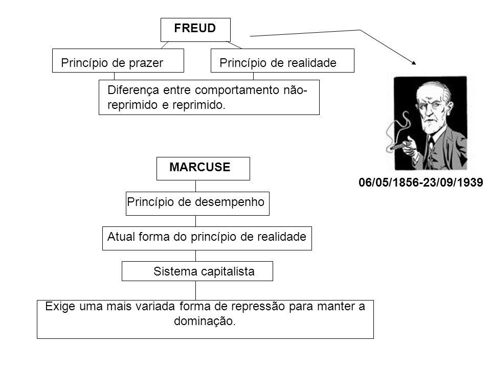 FREUD Princípio de prazerPrincípio de realidade Diferença entre comportamento não- reprimido e reprimido.