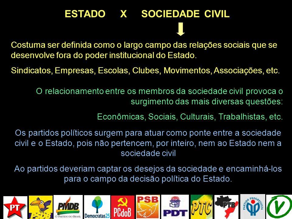 ESTADO X SOCIEDADE CIVIL Costuma ser definida como o largo campo das relações sociais que se desenvolve fora do poder institucional do Estado. Sindica