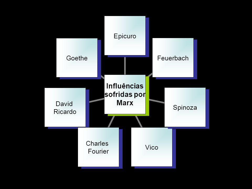 Influências sofridas por Marx EpicuroFeuerbachSpinozaVico Charles Fourier David Ricardo Goethe