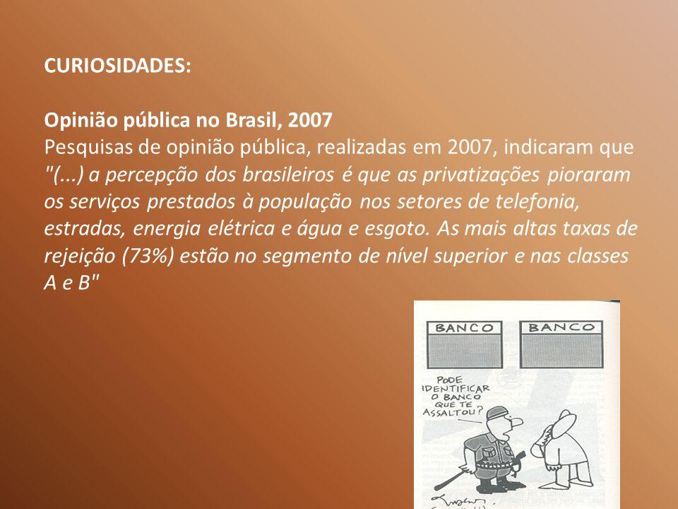 CURIOSIDADES: Opinião pública no Brasil, 2007 Pesquisas de opinião pública, realizadas em 2007, indicaram que (...) a percepção dos brasileiros é que as privatizações pioraram os serviços prestados à população nos setores de telefonia, estradas, energia elétrica e água e esgoto.