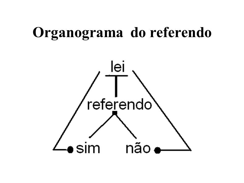 Referendos no Brasil Em 2005 foi realizado um referendo sobre a proibição da comercialização de armas de fogo e munições com vistas à aprovação ou não do disposto no art.