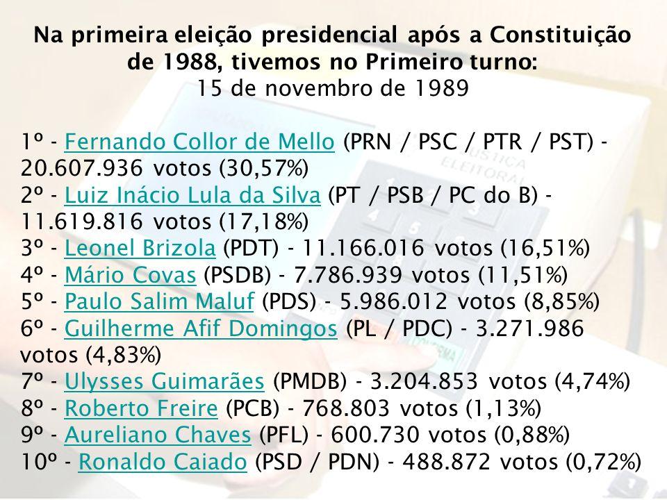 Na primeira eleição presidencial após a Constituição de 1988, tivemos no Primeiro turno: 15 de novembro de 1989 1º - Fernando Collor de Mello (PRN / P