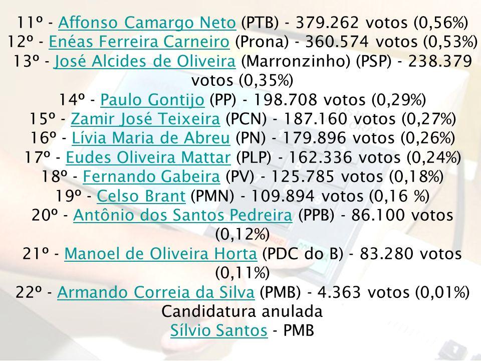 11º - Affonso Camargo Neto (PTB) - 379.262 votos (0,56%)Affonso Camargo Neto 12º - Enéas Ferreira Carneiro (Prona) - 360.574 votos (0,53%)Enéas Ferrei