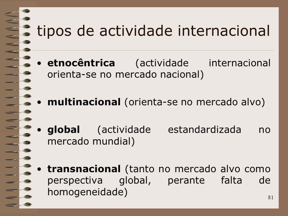 81 tipos de actividade internacional etnocêntrica (actividade internacional orienta-se no mercado nacional) multinacional (orienta-se no mercado alvo)