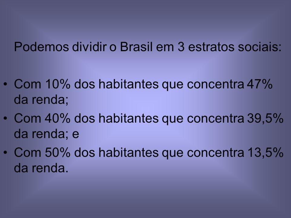 Podemos dividir o Brasil em 3 estratos sociais: Com 10% dos habitantes que concentra 47% da renda; Com 40% dos habitantes que concentra 39,5% da renda; e Com 50% dos habitantes que concentra 13,5% da renda.