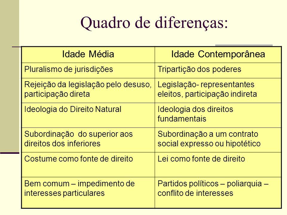 Quadro de diferenças: Idade MédiaIdade Contemporânea Pluralismo de jurisdiçõesTripartição dos poderes Rejeição da legislação pelo desuso, participação