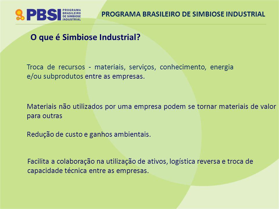 Troca de recursos - materiais, serviços, conhecimento, energia e/ou subprodutos entre as empresas. O que é Simbiose Industrial? Materiais não utilizad
