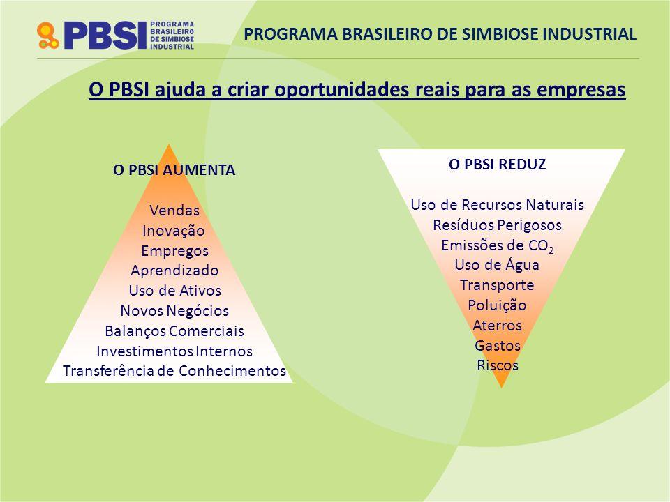 Resultados do Programa Mineiro de Simbiose Industrial 2009/2010 Número de empresas participantes 280 Número de ofertas/procuras levantadas 1260 Número de potenciais sinergias 392