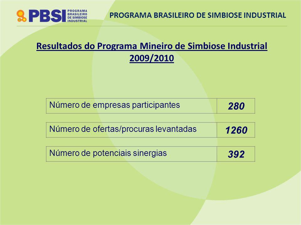 Resultados do Programa Mineiro de Simbiose Industrial 2009/2010 Número de empresas participantes 280 Número de ofertas/procuras levantadas 1260 Número