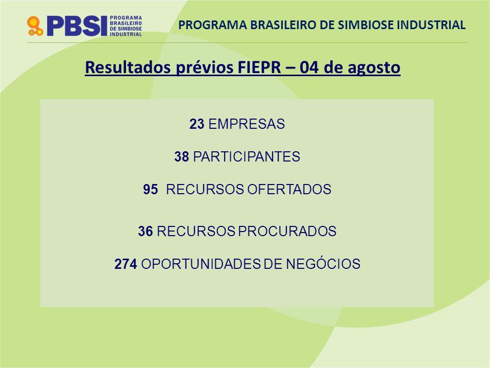23 EMPRESAS 38 PARTICIPANTES 95 RECURSOS OFERTADOS 36 RECURSOS PROCURADOS 274 OPORTUNIDADES DE NEGÓCIOS PROGRAMA BRASILEIRO DE SIMBIOSE INDUSTRIAL Res